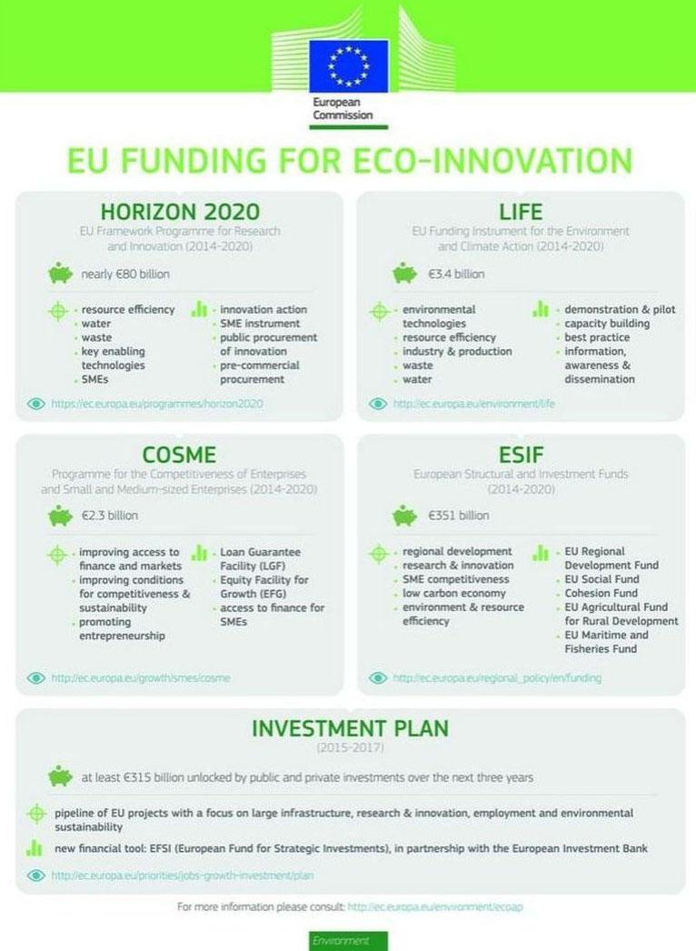 EU Eco-innovation